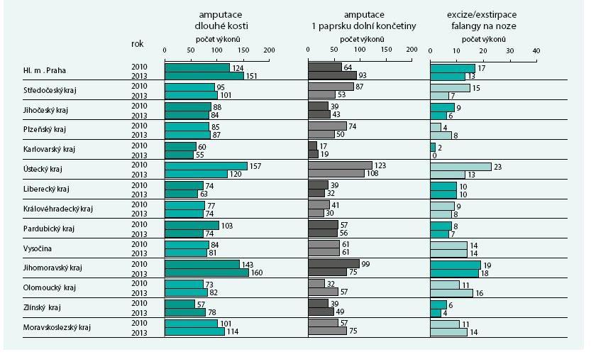 Počet provedených výkonů na diabetické noze u pacientů se záznamem antidiabetické léčby v datech VZP v letech 2010-2013 dle kraje léčby (kraj, ve kterém je k dané osobě vykázáno nejvíce běžných výkonů – kontrola v ambulanci a předpis antidiabetik)