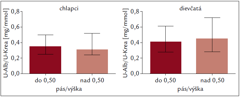 Pomer koncentrácie albumínu ku kreatinínu v jednorázovej rannej vzorke moču u 15–19-ročných dievčat a chlapcov vzhľadom na index centrálnej obezity (pomer obvodu pásu k telesnej výške).