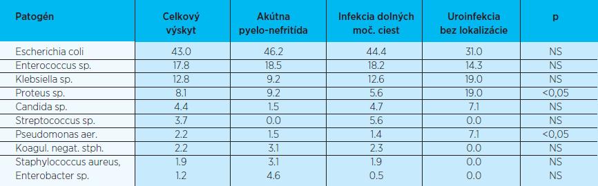 Spektrum uropatogénov podľa klinickej manifestácie (2006-2007; v%)