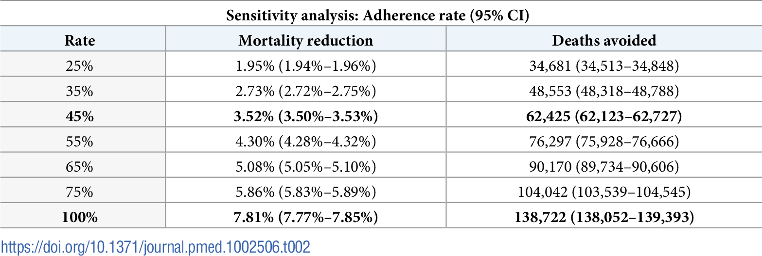 Sensitivity analysis for overall cumulative mortality reduction and total deaths avoided estimates by adherence rate.