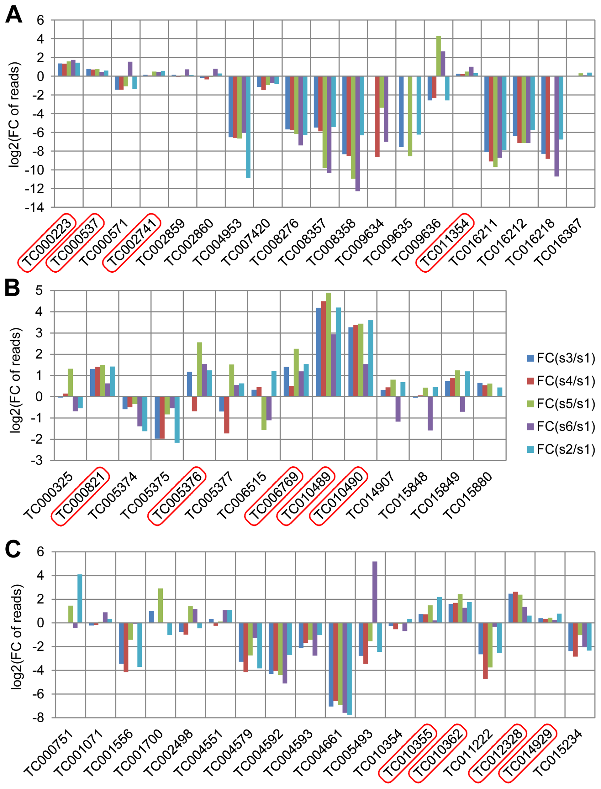 Annotated quinone synthesis-related genes and their relative gland transcriptome expression levels.