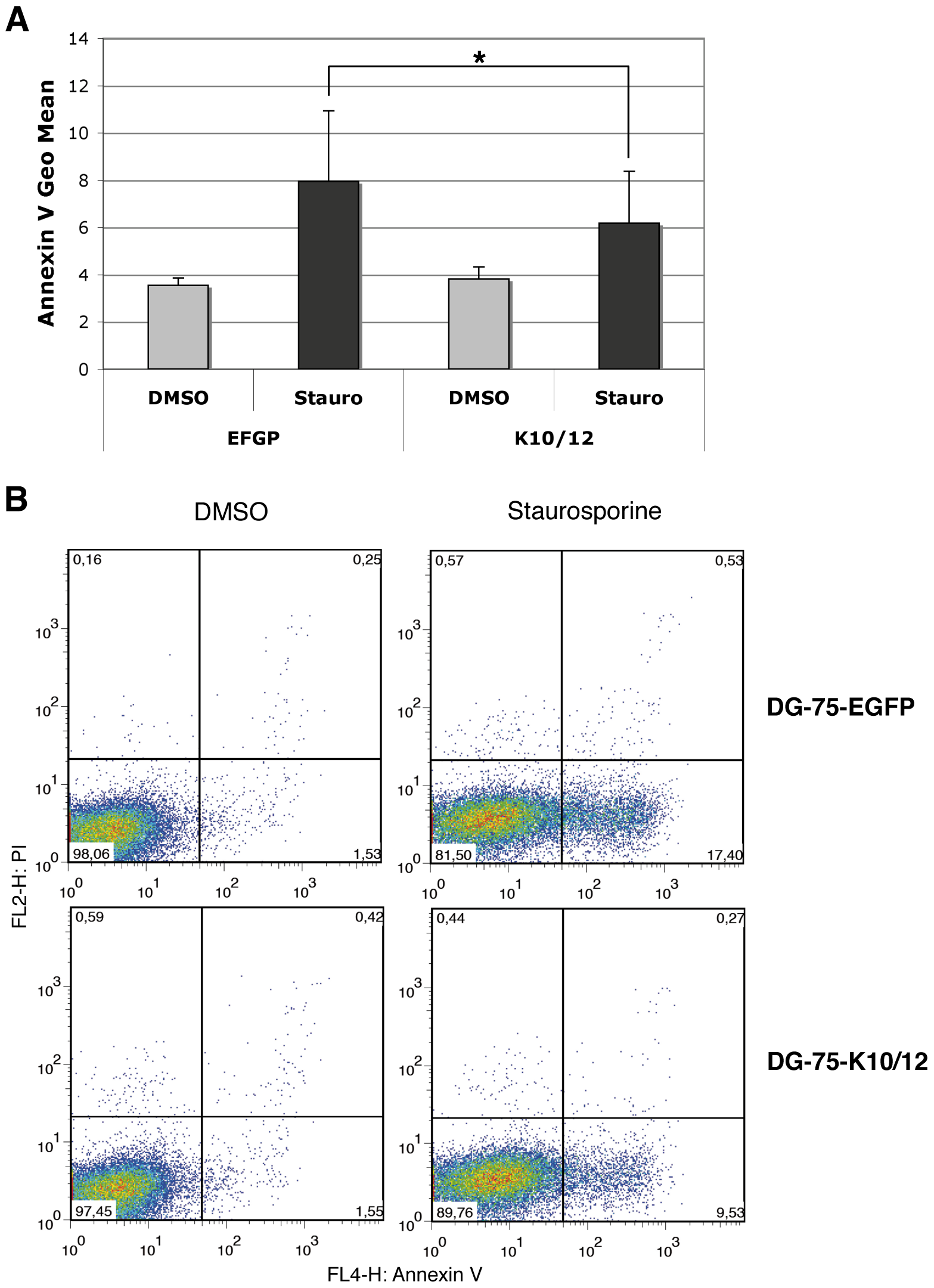 DG-75 cells expressing KSHV miRNAs are less sensitive to apoptosis.