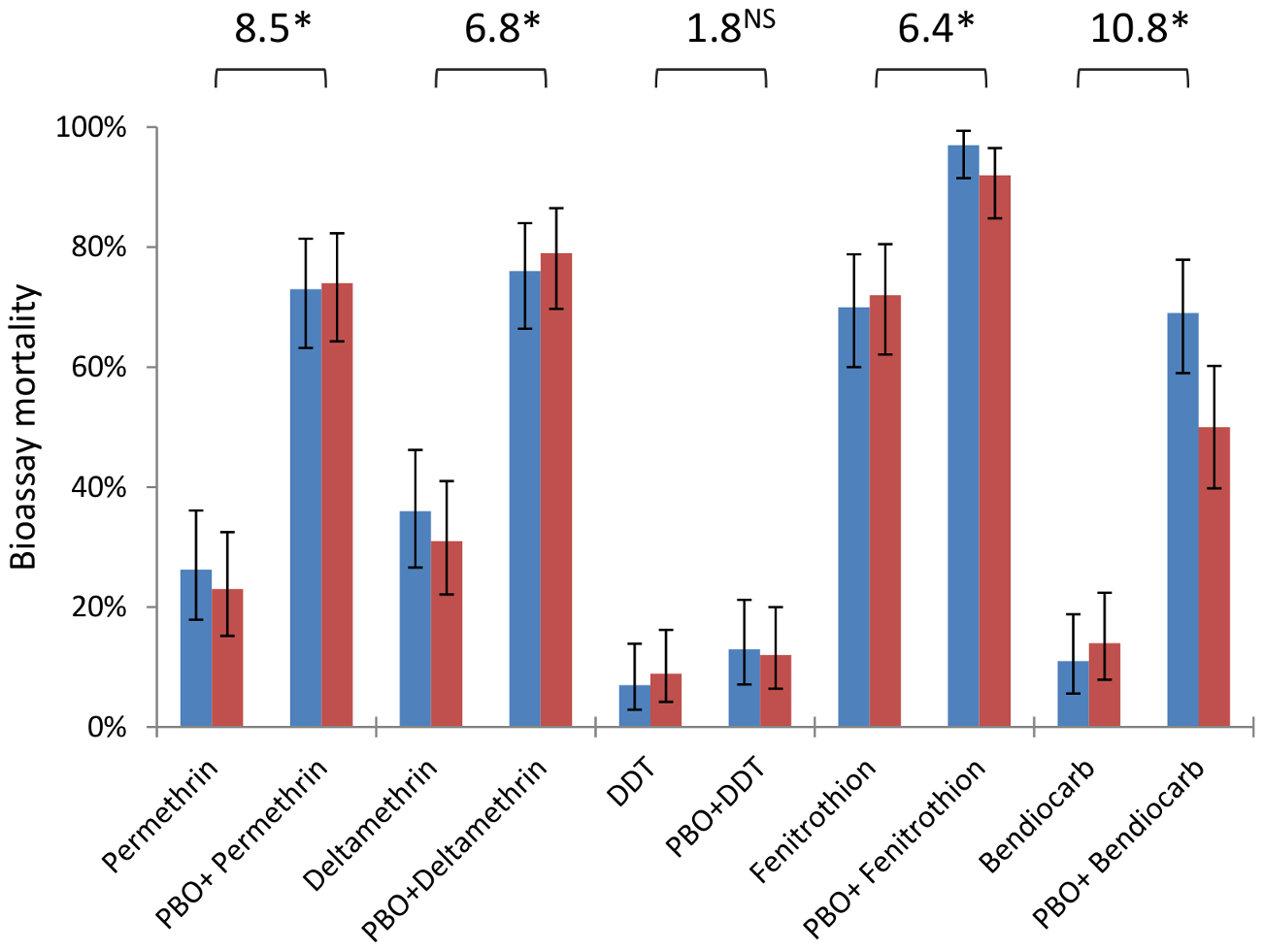 Insecticide resistance phenotypes from dry (blue) and wet (red) seasons with and without the synergist PBO.