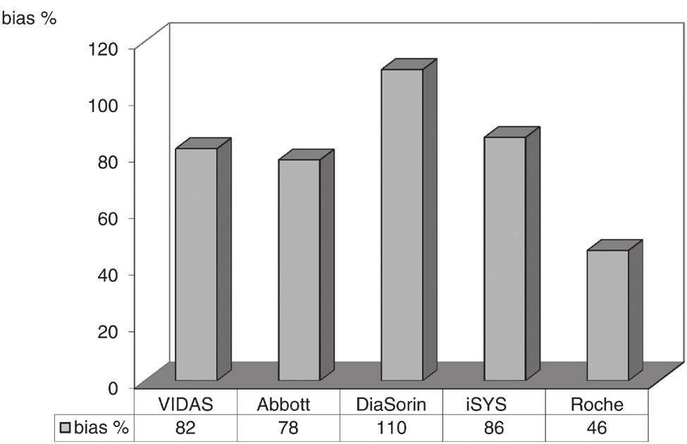 Fig. 2. Cross immunoreactivity of vitamin D2 in different immunochemistry methods