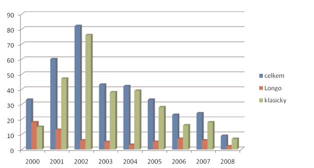 Operace hemoroidů v letech 12/1999 – 8/2008 Graph 1. Hemorrhoids surgery in years 12/1999 – 8/2008