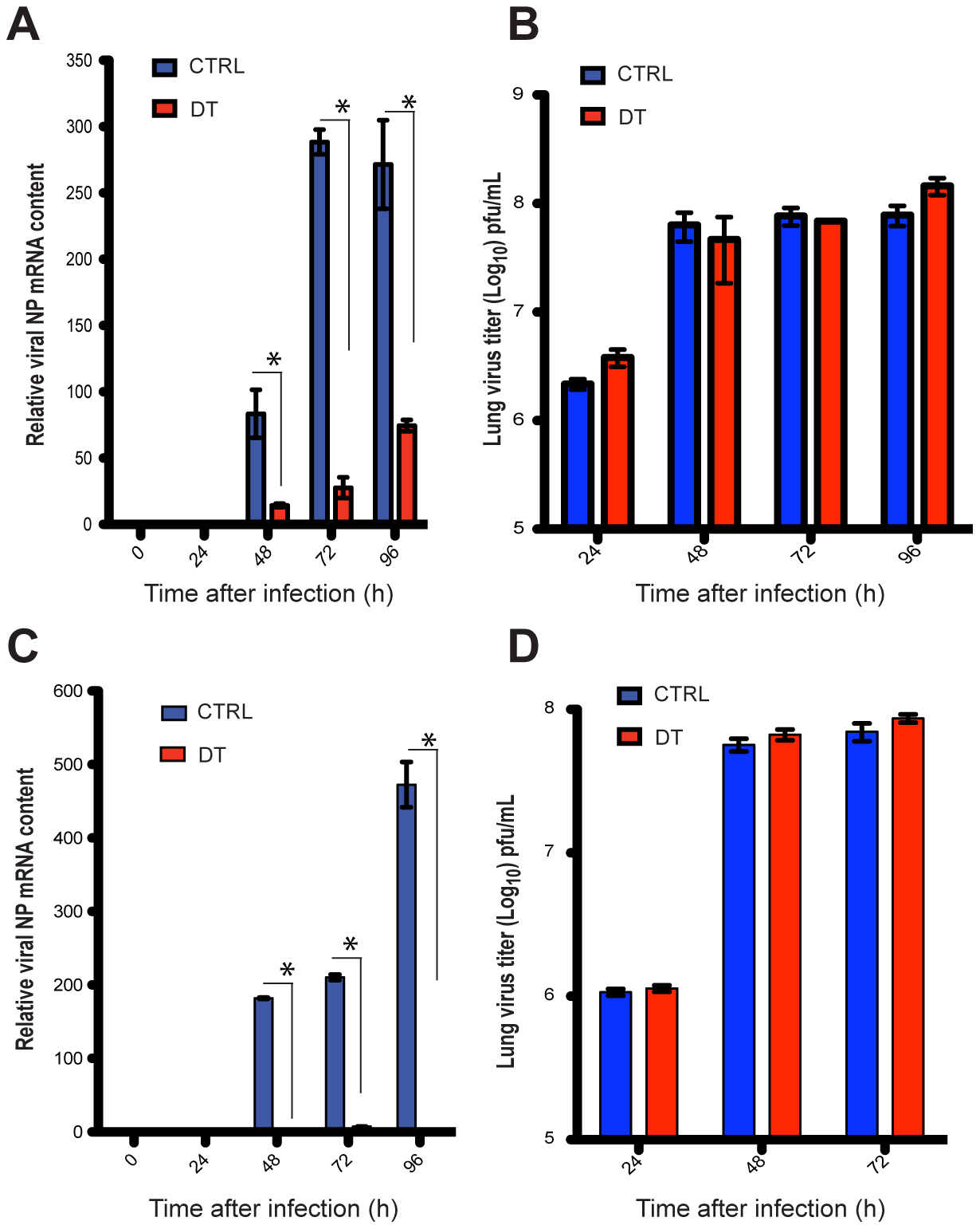 Depletion of total DCs or Langerin<sup>+</sup> DCs compromises viral load in the MLNs during infection.