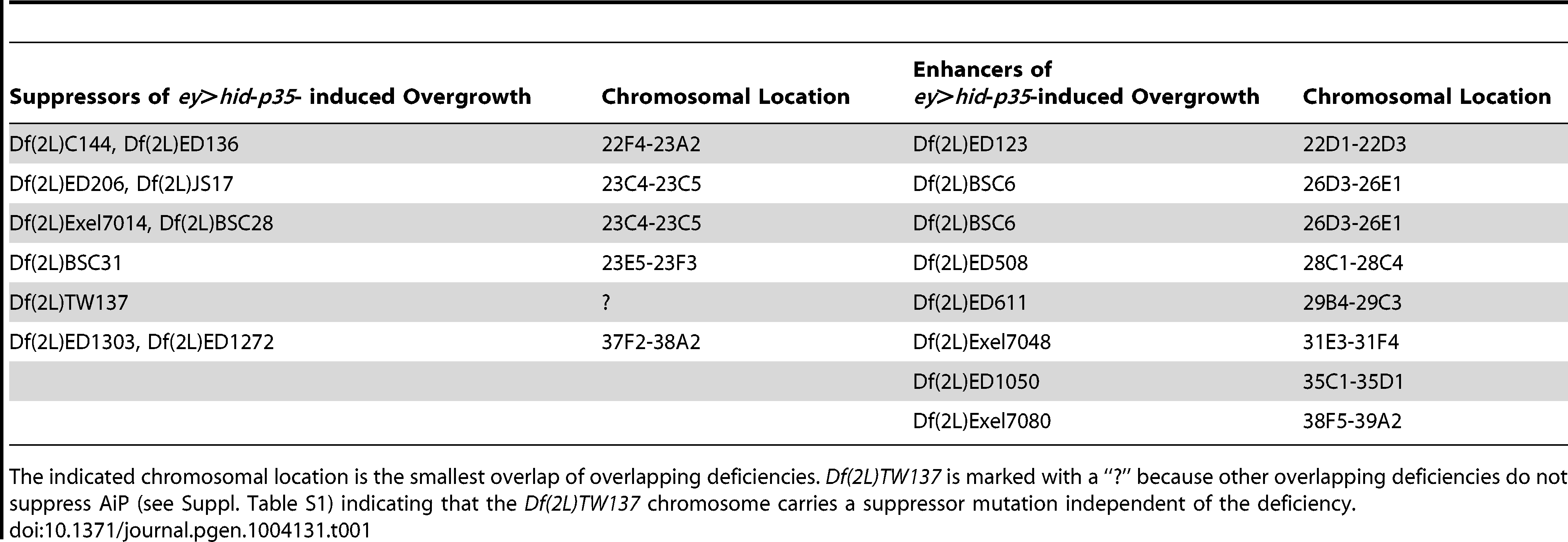 Deficiencies that modify the <i>ey>hid-p35</i>-induced AiP phenotype as suppressors or enhancers.
