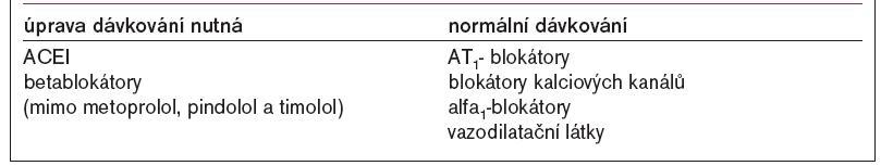 Dávkování antihypertenziv u chronické renální insuficience [upraveno podle 35].