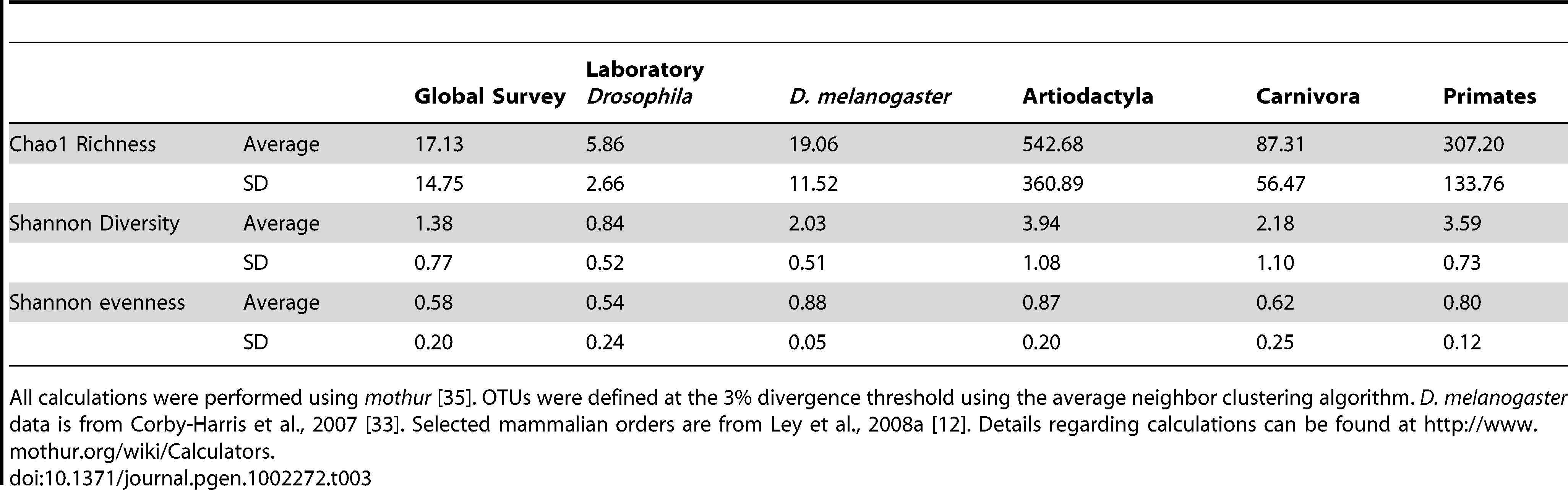 Average diversity measurements for <i>Drosophila</i> and mammals.