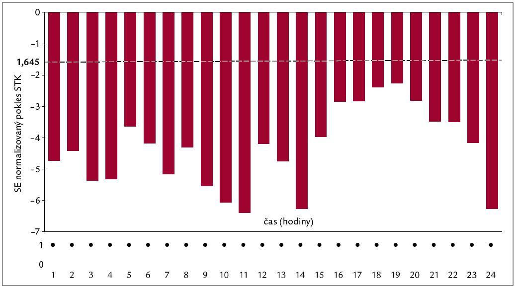 Parametrický populační RDH index telmisartanu pro STK – RDH = (24,24,0). N = 30