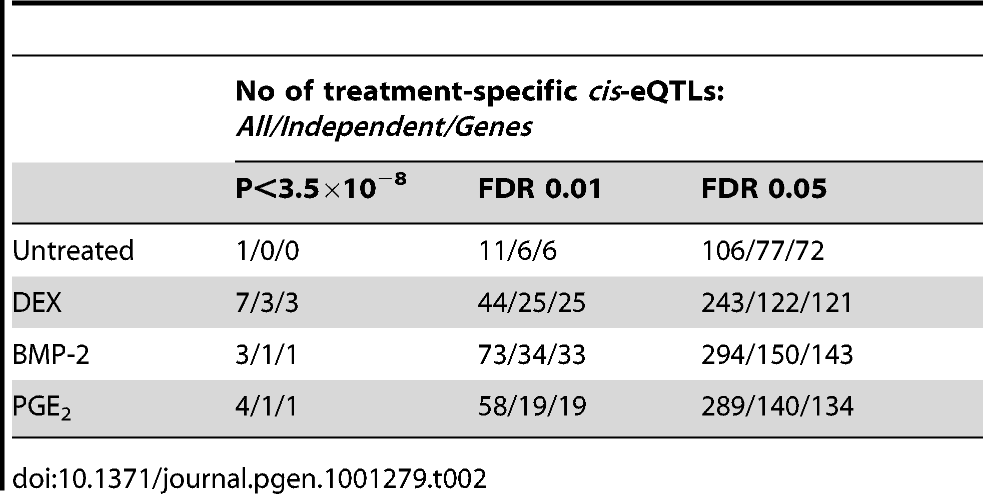 High-confidence treatment-specific <i>cis</i>-eQTLs.