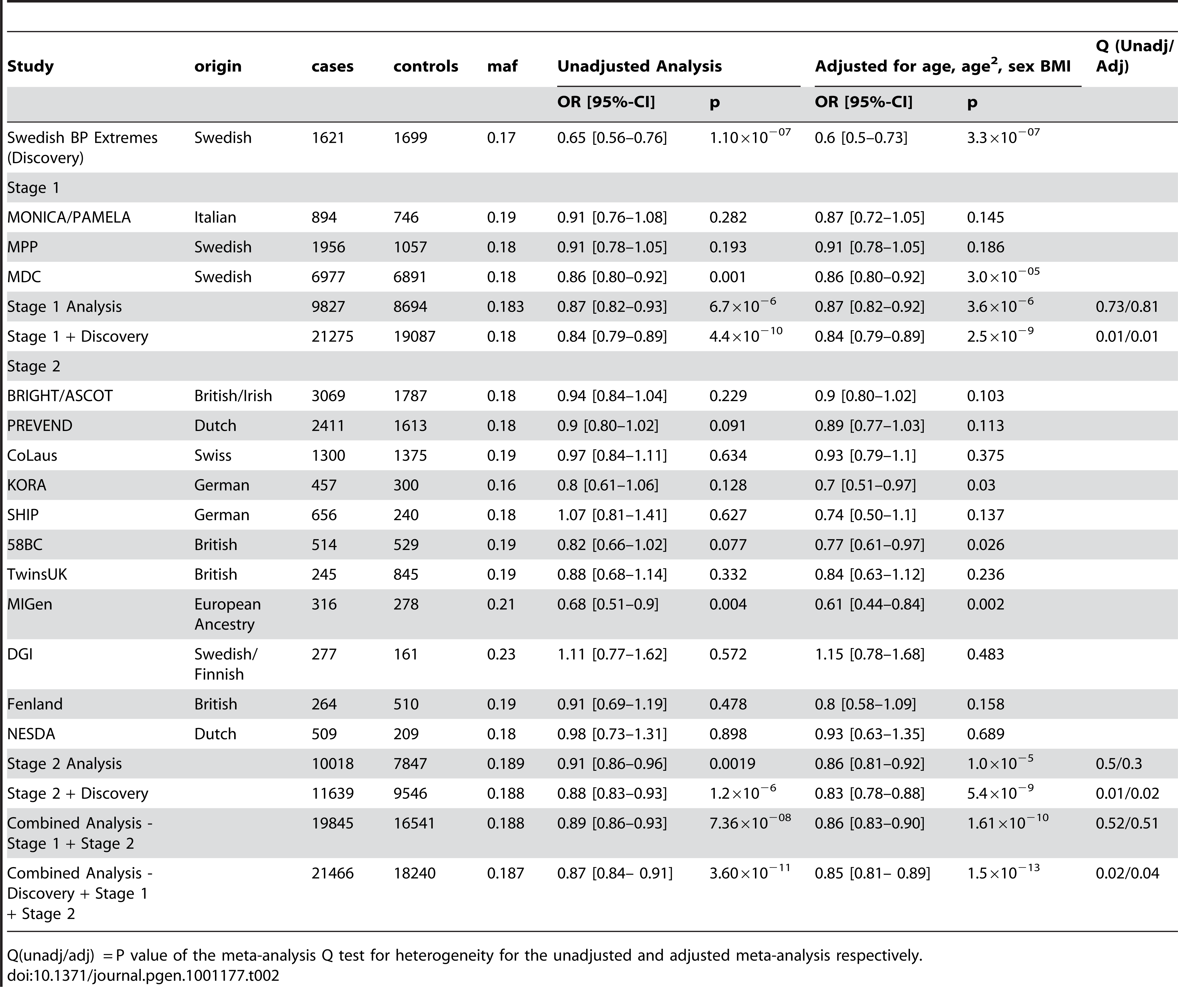 Results from the meta-analysis of rs13333226 and HTN in discovery sample and after validation.