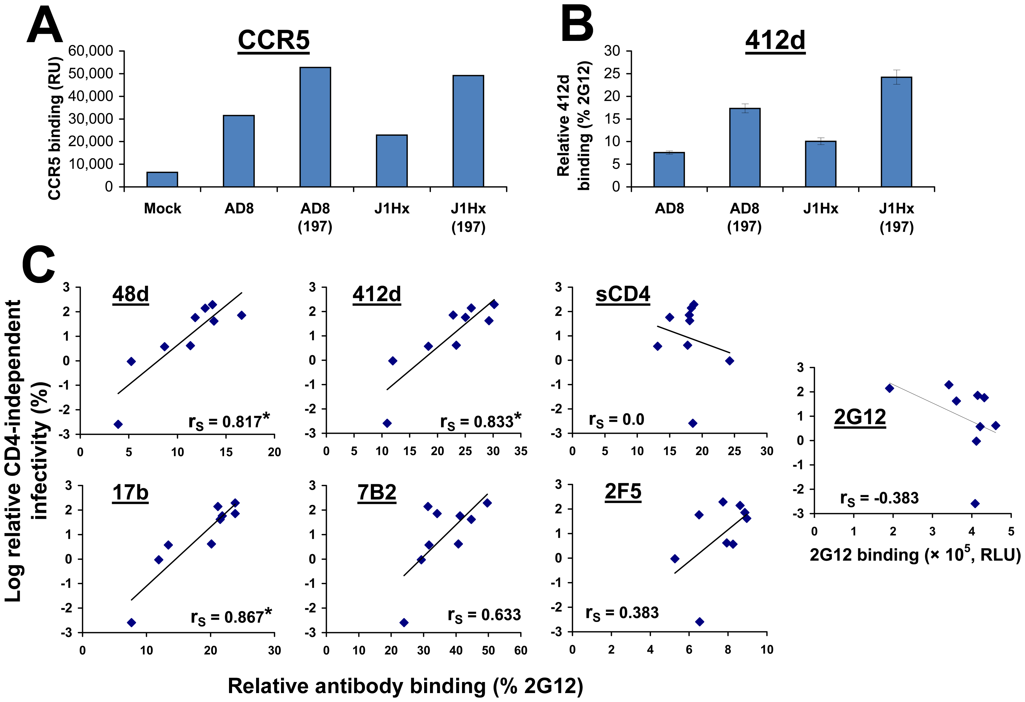 Epitope exposure on CD4-independent envelope glycoproteins.