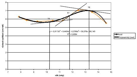 Průměrná rychlostní křivka tělesné výšky – chlapci.
