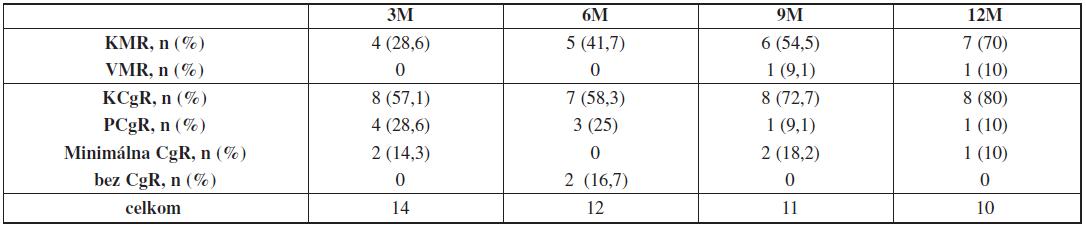 Hodnotenie cytogenetických a molekulových odpovedí po 3, 6, 9 a 12 mesiacoch liečby dasatinibom v druhej línii.