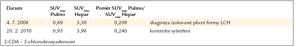 Vývoj plicní aktivity při PET-CT vyšetření u 7. pacienta, nar. 1963.