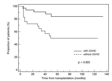 Vliv chronické GvHD na celkové přežití po SCT.
