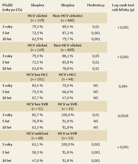 Statistické srovnání dlouhodobého přežití jednotlivých podskupin pacientů po transplantaci jater. Tab. 1. Statistical comparison of long-term survival of subsetspatients after liver transplantation.