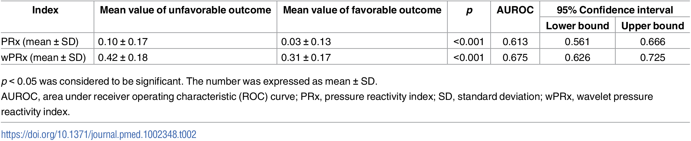 The ability of PRx/wPRx in distinguishing favorable and unfavorable patient outcomes.