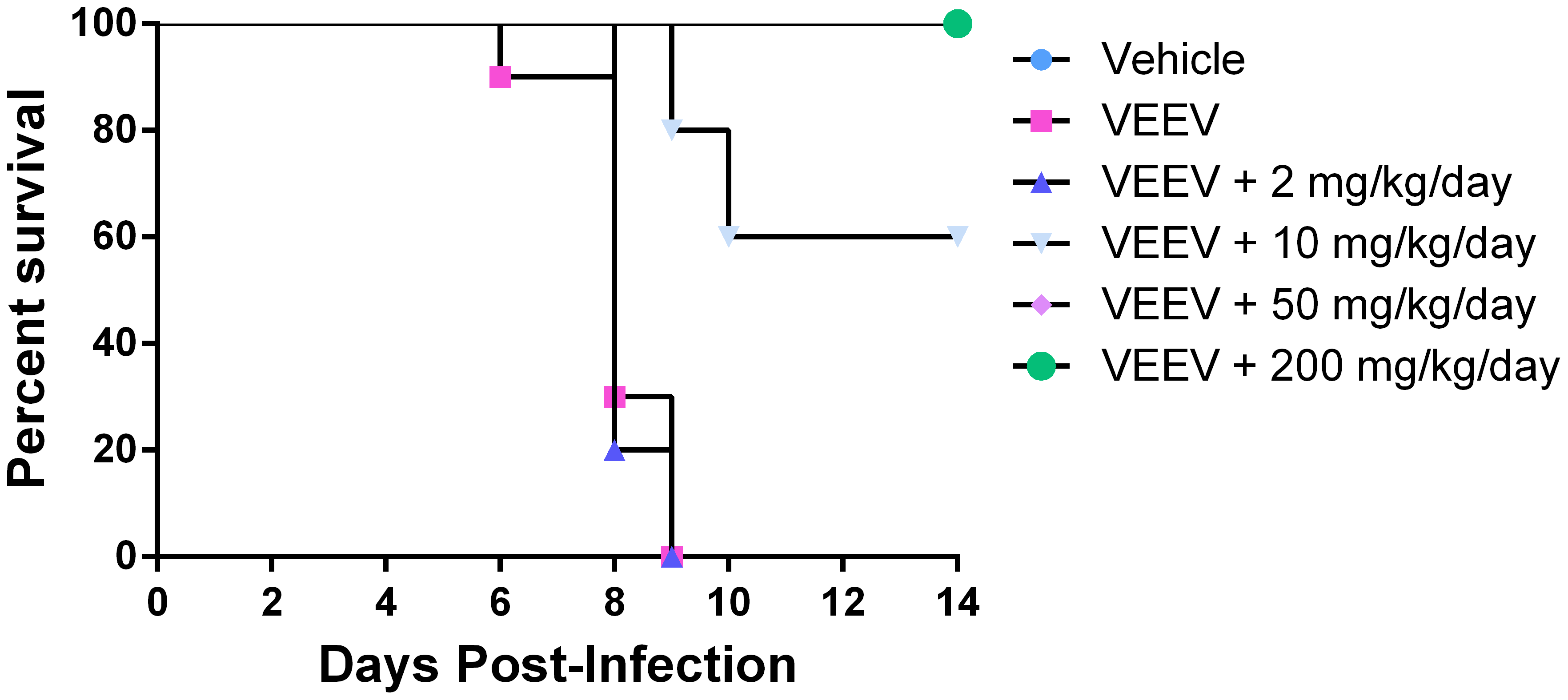 Effect of CID15997213 on survival of VEEV TC-83 infected mice.