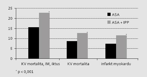 Význam komedikace ASA s IPP na mortalitně/morbiditní ukazatele při retrospektivní analýze registru nemocných po IM z Dánského národního registru během prvých 12 měsíců po příhodě. Je patrná významně vyšší incidence sledovaných aterotrombotických příhod typu MACE ve skupině léčené současně IPP. Analyzována byla pouze podskupina nemocných neléčená klopidogrelem ani jinými inhibitory ADP receptorů.