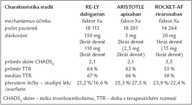 Základní srovnávací charakteristiky průkazných studií s novými perorálními antitrombotiky.
