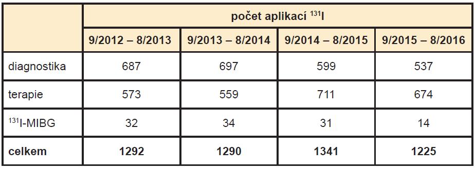 Počet diagnostických, terapeutických a <sup>131</sup>I-MIBG aplikací <sup>131</sup>I v průběhu čtyř po sobě jdoucích let.