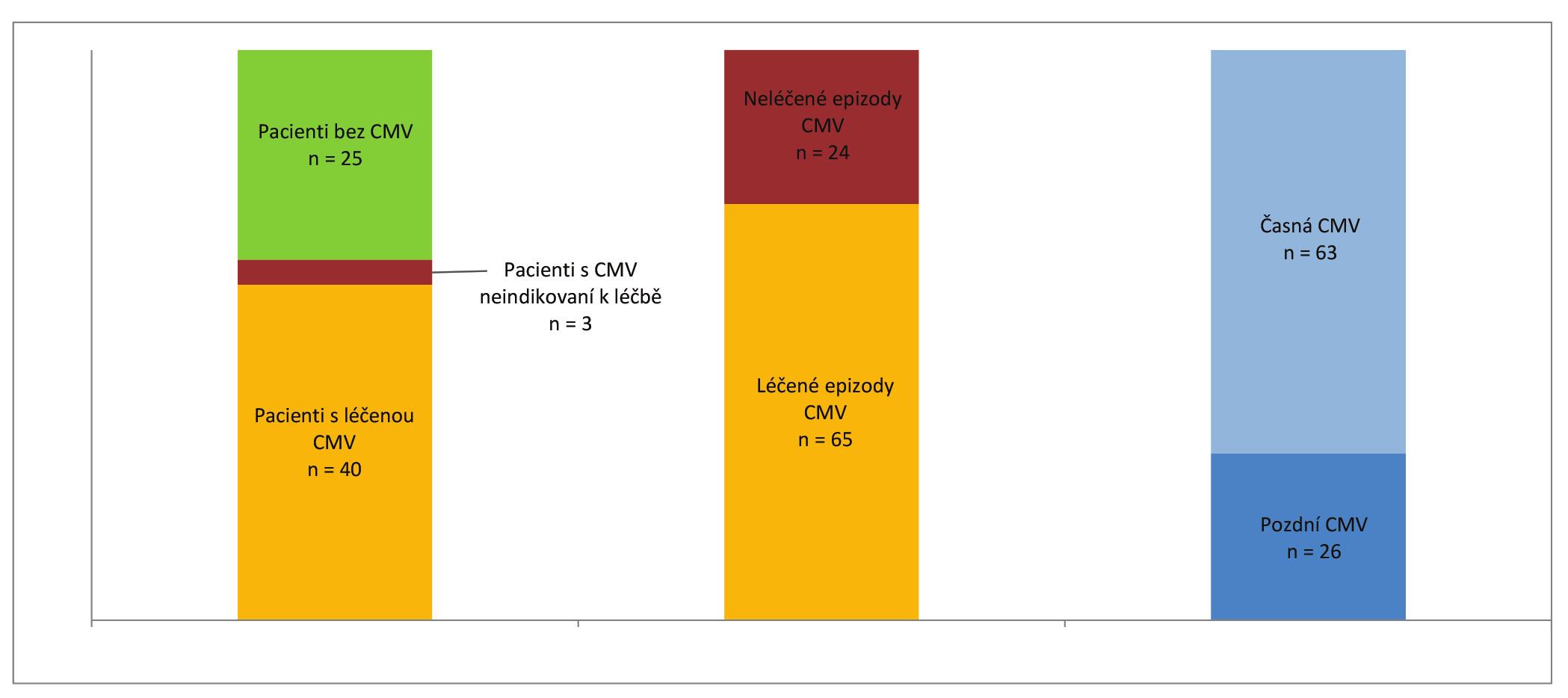 Četnost infekce CMV a indikované léčby v našem souboru. Proporční výskyt CMV časné a pozdní infekce Fig. 4. Incidence of CMV infection and indicated treatment in study patients. Cases of early vs late CMV infection.
