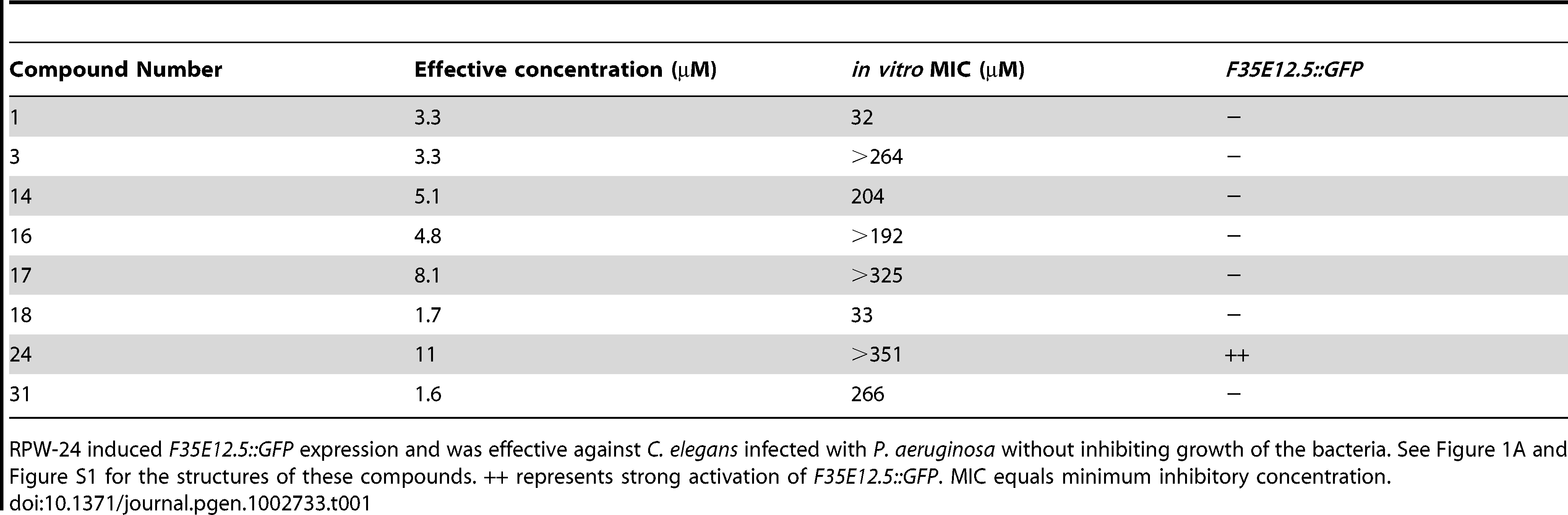 Compounds effective against <i>P. aeruginosa</i> in the <i>C. elegans</i> assay at doses that do not inhibit bacterial growth.