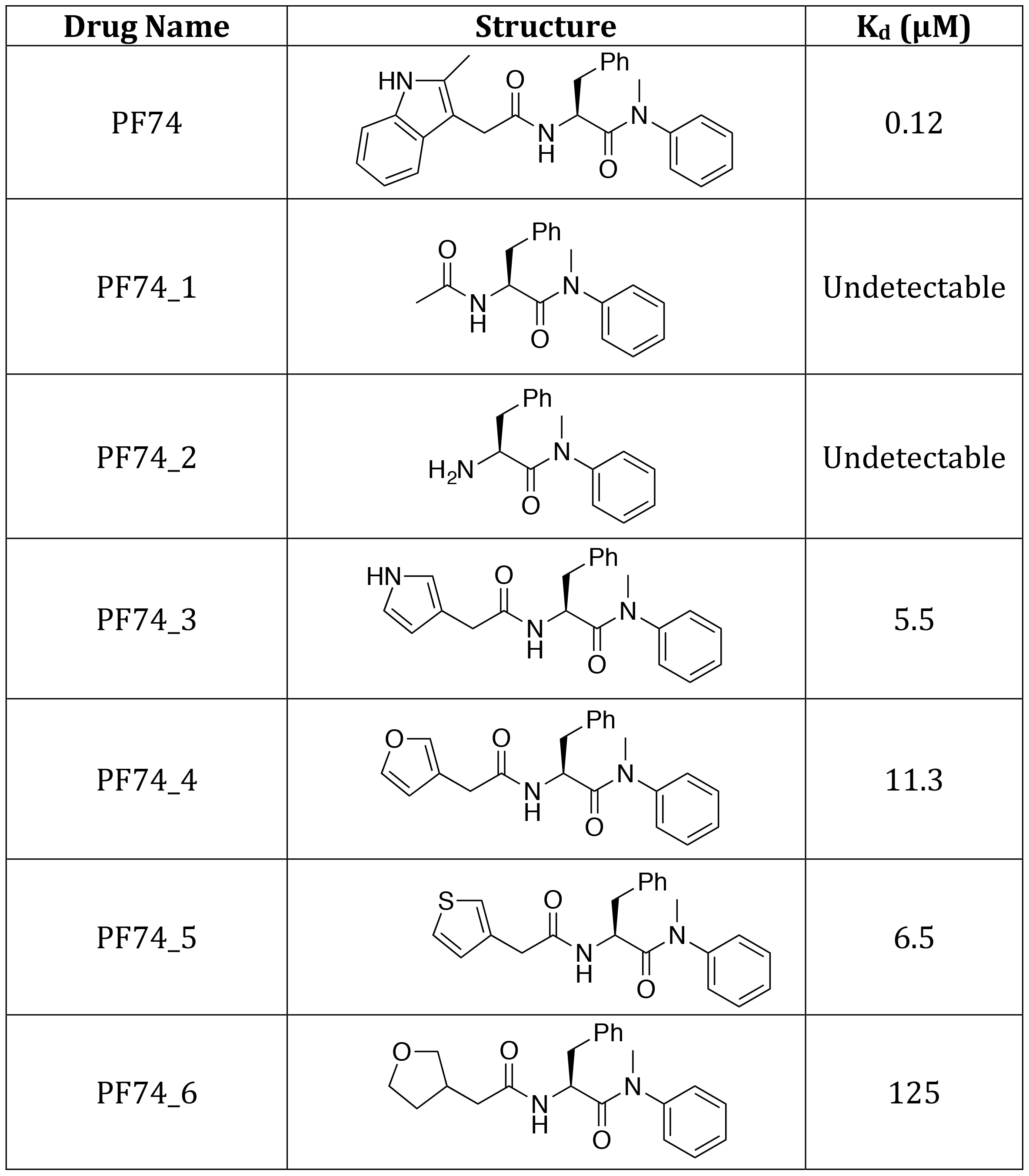Structures of PF74 derivatives used in this study and their affinities of binding to CA.