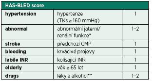 Stanovení rizika krvácení při FiSi − HAS-BLED score