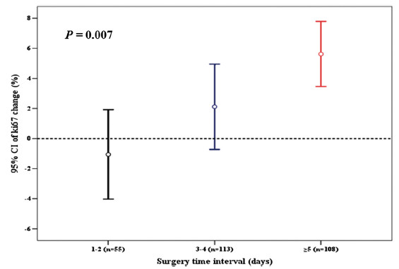 Fig. 2 Surgery time interval and Ki67 change after core needle biopsy