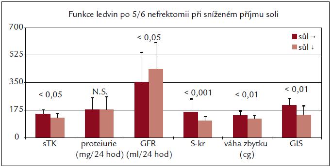 Dieta s nízkým obsahem soli zpomalila rozvoj ledvinové nedostatečnosti z hlediska funkčního i morfologického u AVN Wistar potkanů.