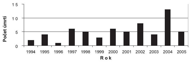 Početnosť úmrtí žien na otravu alkoholom
