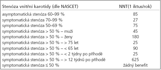 Počet léčených pacientů nutných k zabránění jednoho ischemického iktu za rok (NNT) u pacientů, kteří podstoupí karotickou endarterektomii (modifikováno dle Hankeyho, Warlowa, Rothwella et al).