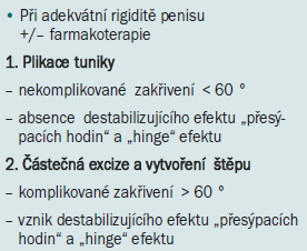 Schéma 1. Algoritmus pro operační léčbu Peyronieho onemocnění [90].