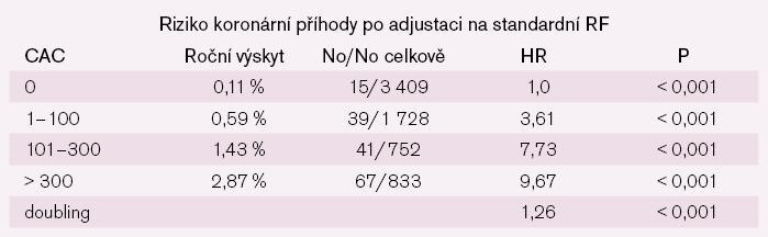 Koronární Ca jako prediktor koronárních příhod: MESA.