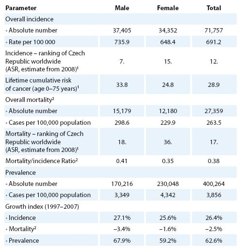 Cancer epidemiology in the Czech Republic (all cancers including skin neoplasms C00– C97, data from 2007) [16– 19].