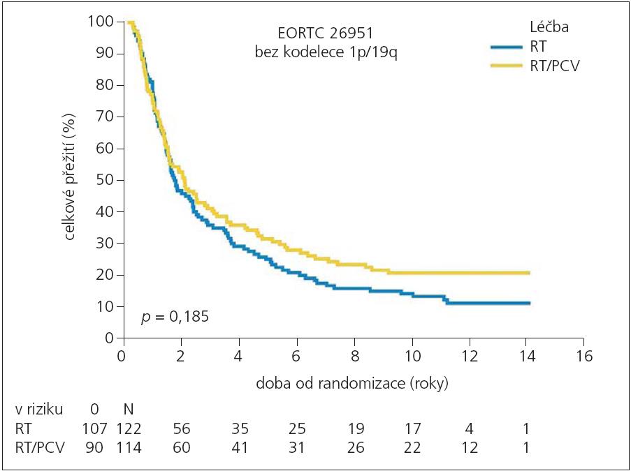 Celkové přežití nemocných ve studii EORTC 26951 bez kodelece 1p/19q v závislosti na použitém léčebném režimu kombinované terapie RT/PCV (žlutě) nebo RT samotné (modře).