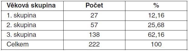 Rozložení věkových skupin v souboru pedagogů
