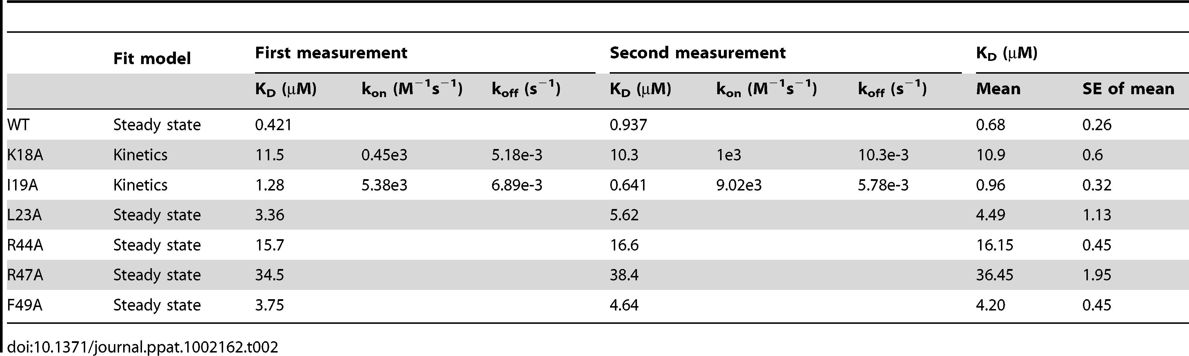 Binding measurements of the SECRET domain with CX3CL1 wild type and its mutants by surface plasmon resonance (SPR) analysis.