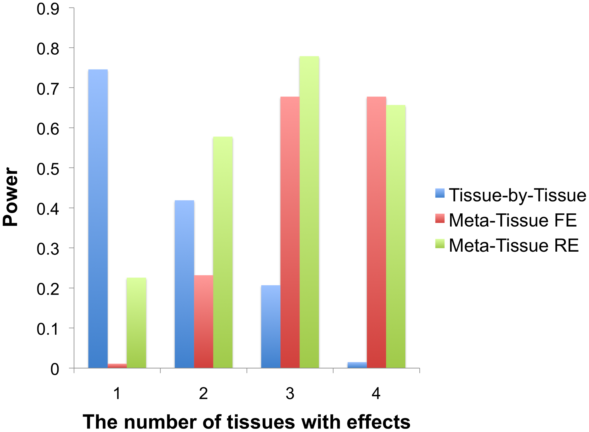Power comparison between the tissue-by-tissue approach, Meta-Tissue fixed effects model (FE), and Meta-Tissue random effects model (RE) using simulated data.