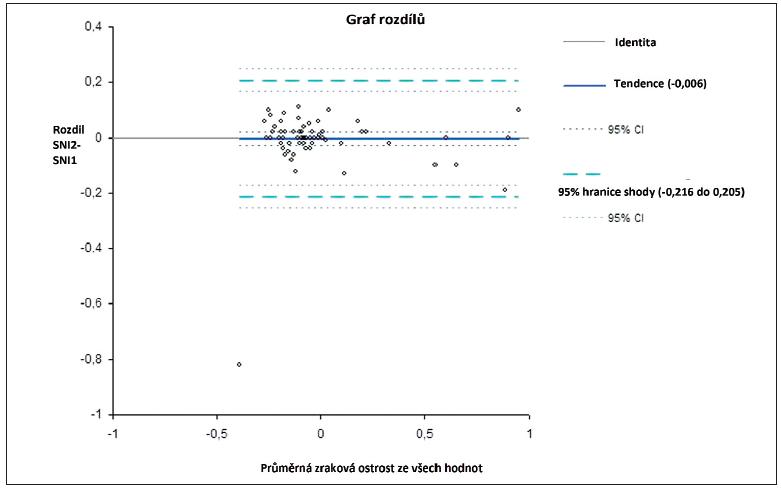 TRV vyjádřená dle metody Bland-Altmana tzv. limitem shody (confidence interval CI) na 95% hladině u opakovaných párových měření u metody prahové interpolační na optotypu Snellen