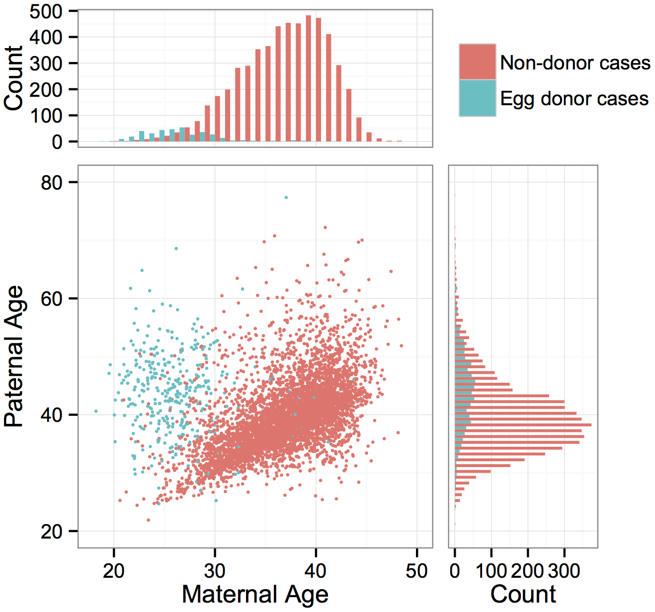 Distributions of maternal and paternal ages and correlation between parents' ages.