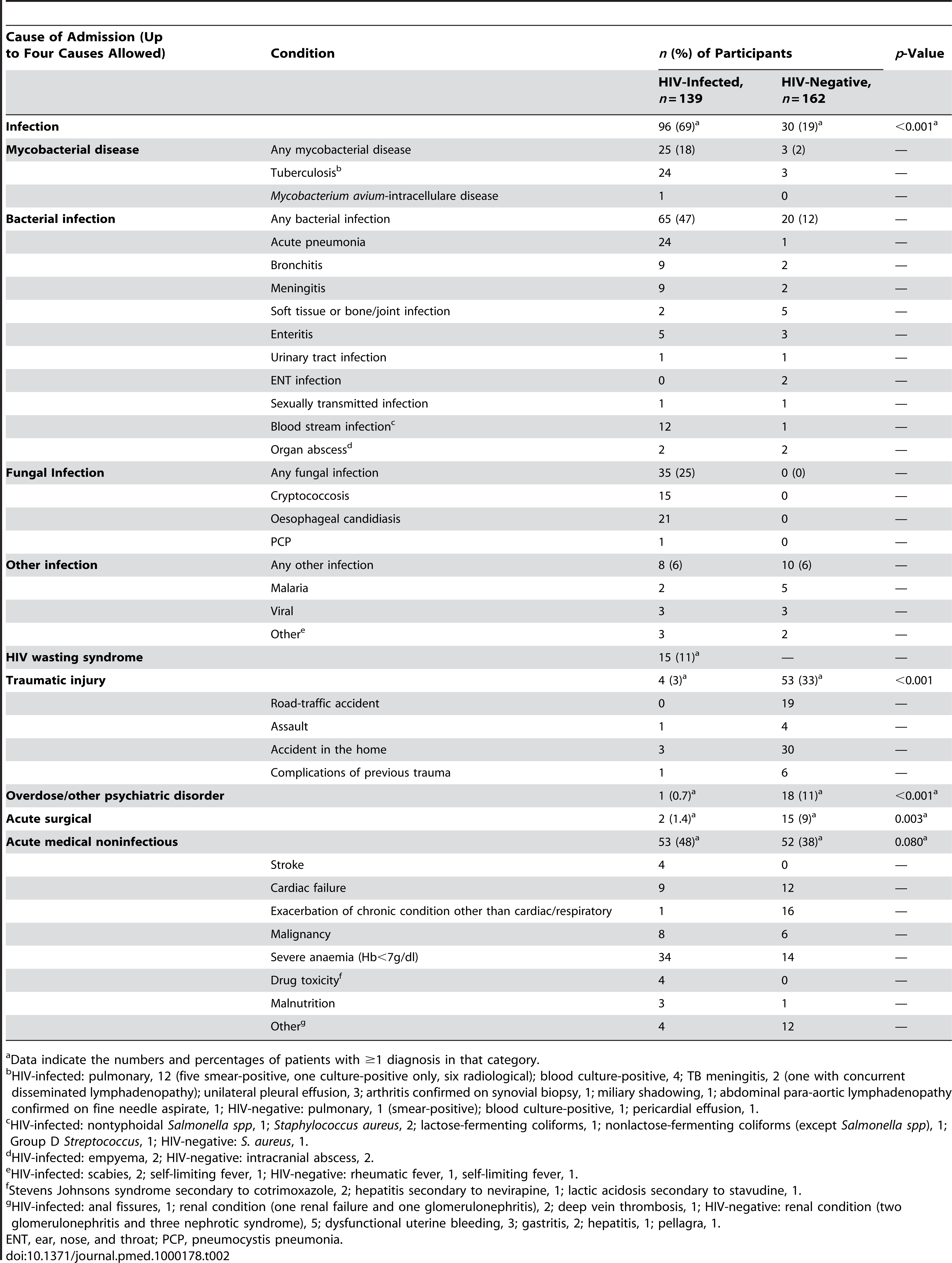 Causes of admission among adolescents admitted to hospital.