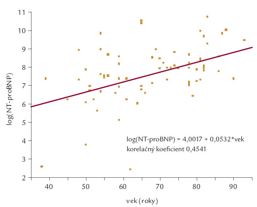 Korelácia medzi vekom a NT-proBNP.