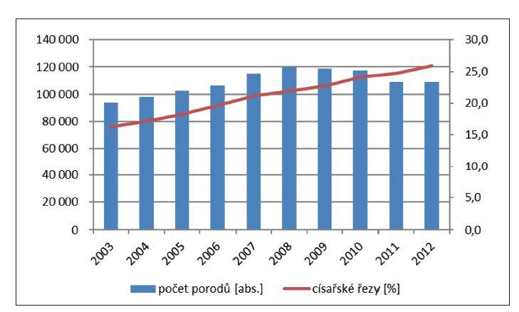 Závislost absolutního počtu porodů na procentuálním zastoupení počtu císařských řezů v letech 2003–2012