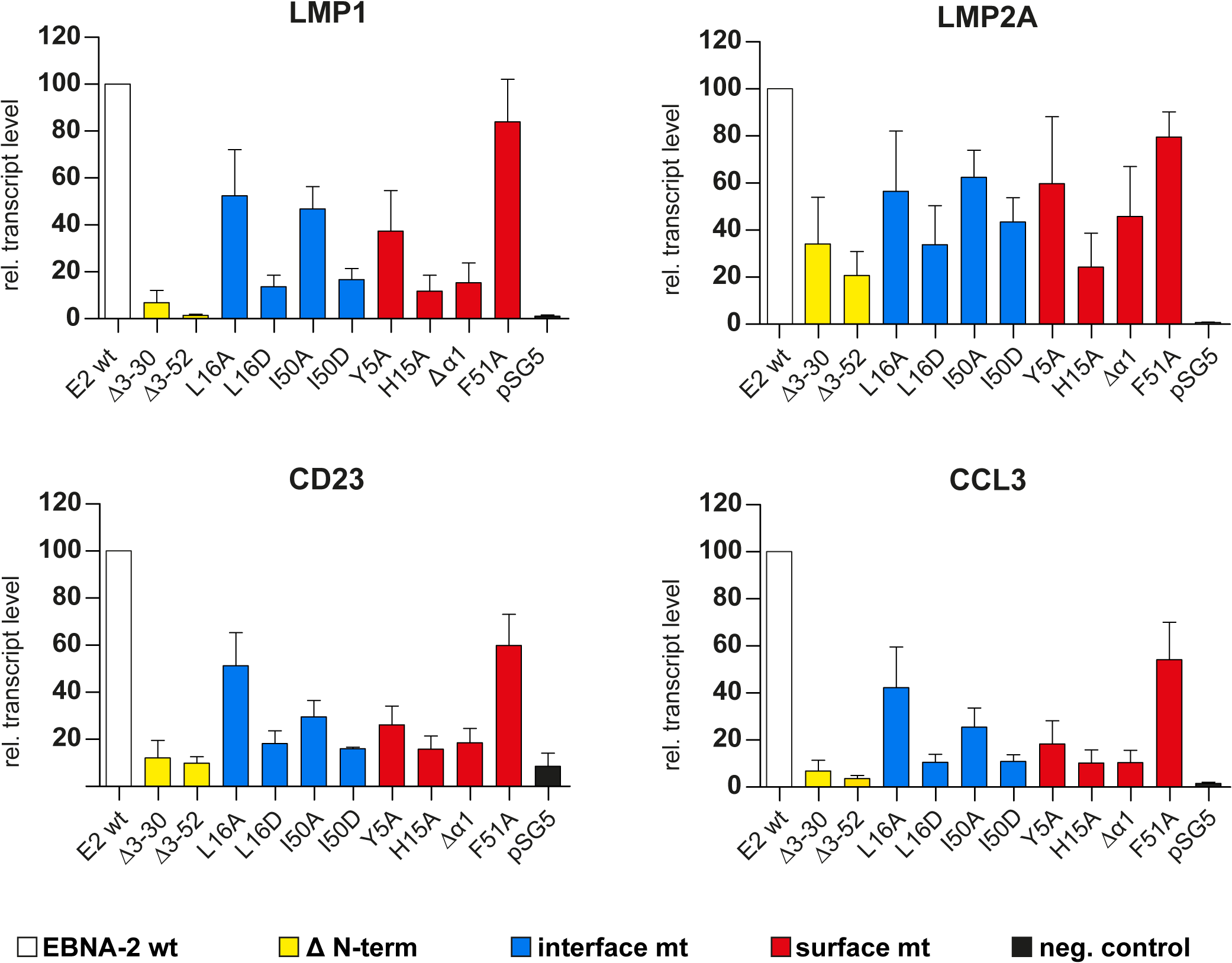 Transcriptional activation of endogenous viral and cellular target genes by END domain mutants.