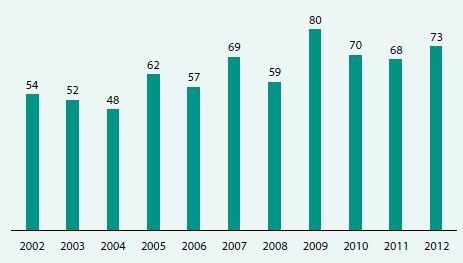 Transplantace srdce v ČR 2002–2012