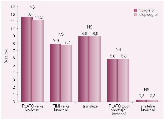 Krvácení ve studii PLATO.